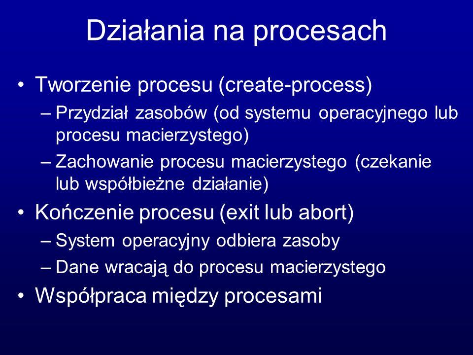 Działania na procesach
