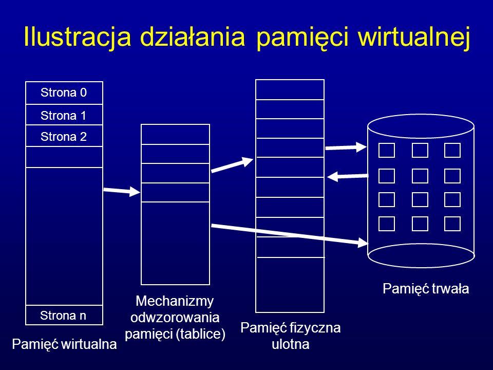 Ilustracja działania pamięci wirtualnej