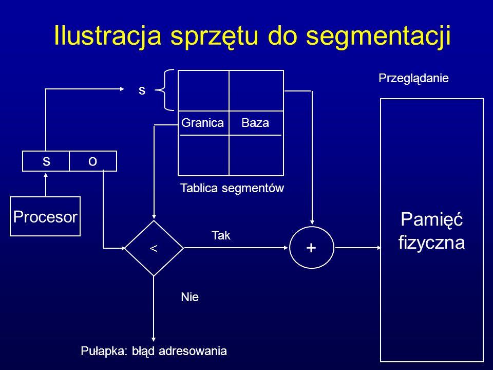 Ilustracja sprzętu do segmentacji