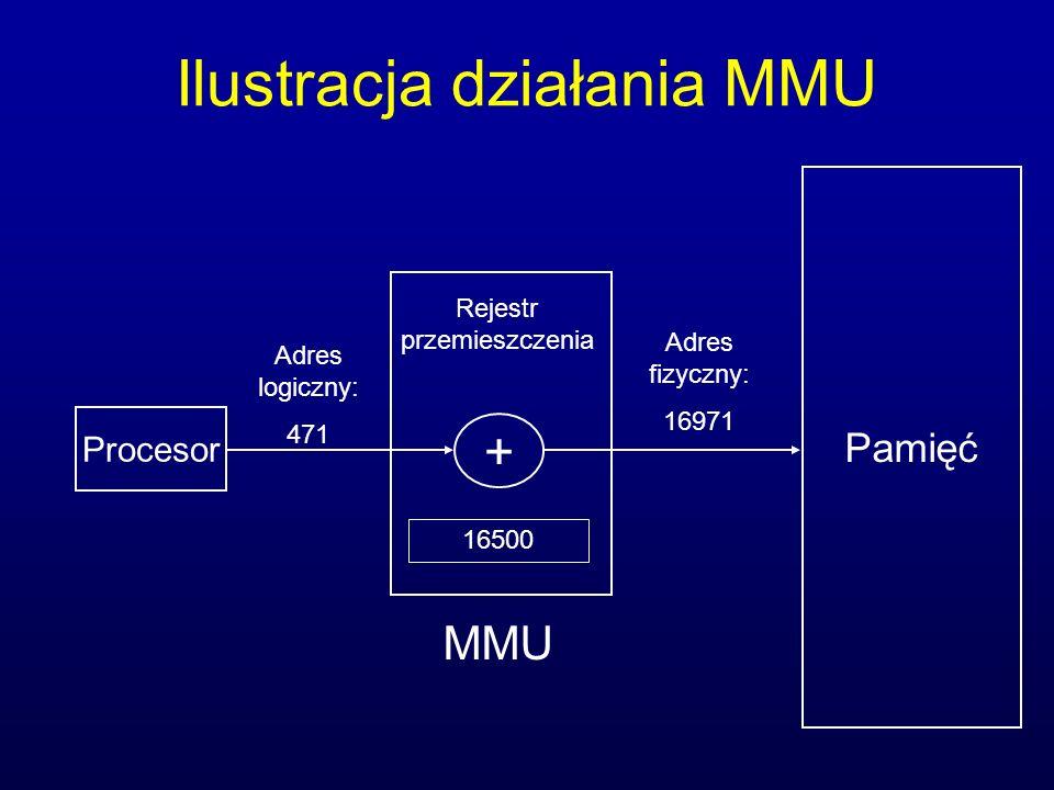 Ilustracja działania MMU