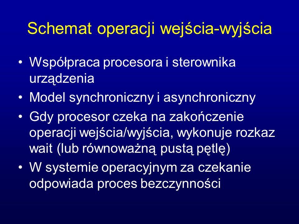 Schemat operacji wejścia-wyjścia
