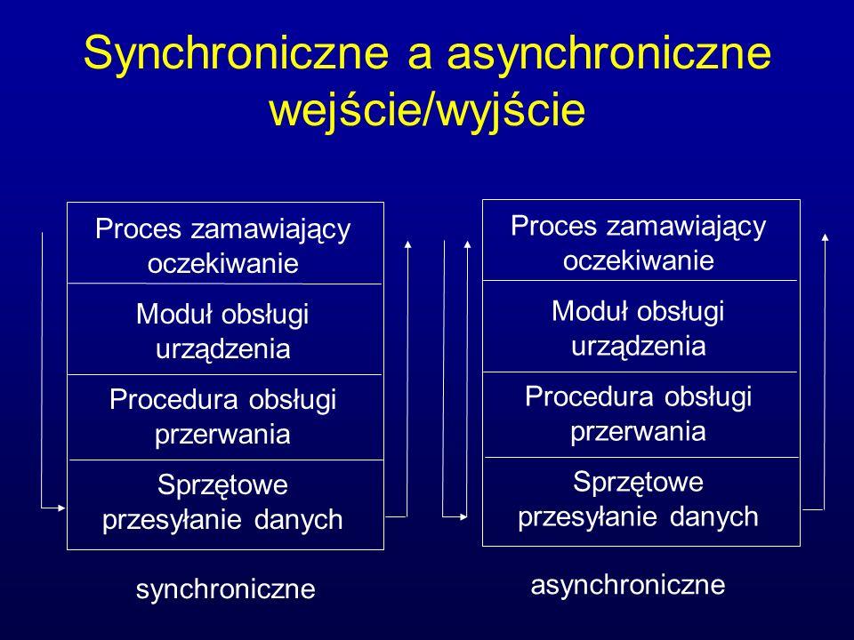 Synchroniczne a asynchroniczne wejście/wyjście