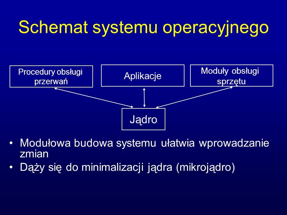 Schemat systemu operacyjnego