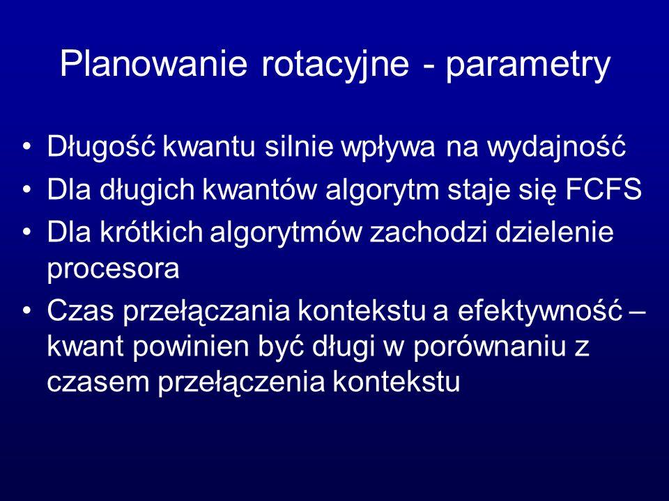 Planowanie rotacyjne - parametry