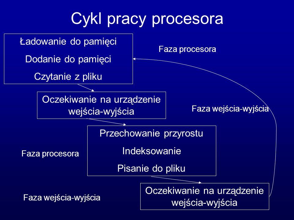 Cykl pracy procesora Ładowanie do pamięci Dodanie do pamięci