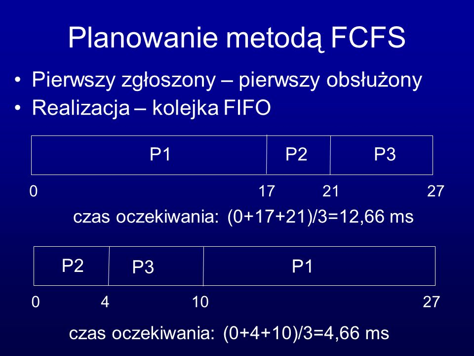 Planowanie metodą FCFS