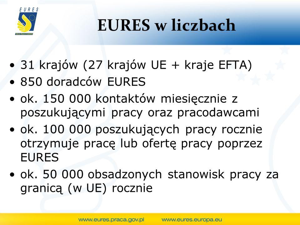 EURES w liczbach 31 krajów (27 krajów UE + kraje EFTA)