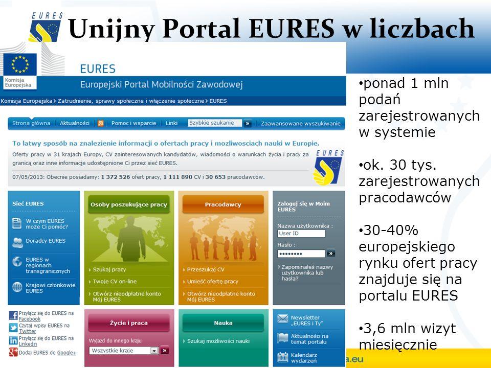 Unijny Portal EURES w liczbach