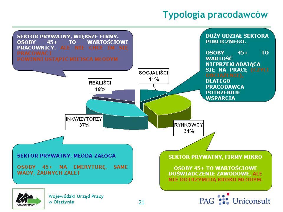 Typologia pracodawców