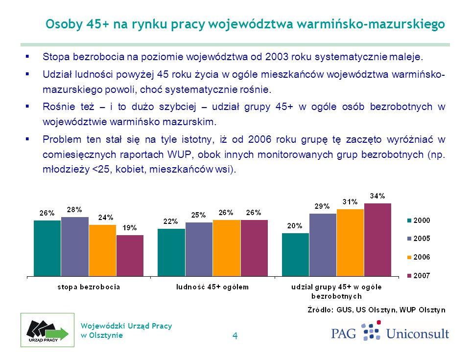 Osoby 45+ na rynku pracy województwa warmińsko-mazurskiego