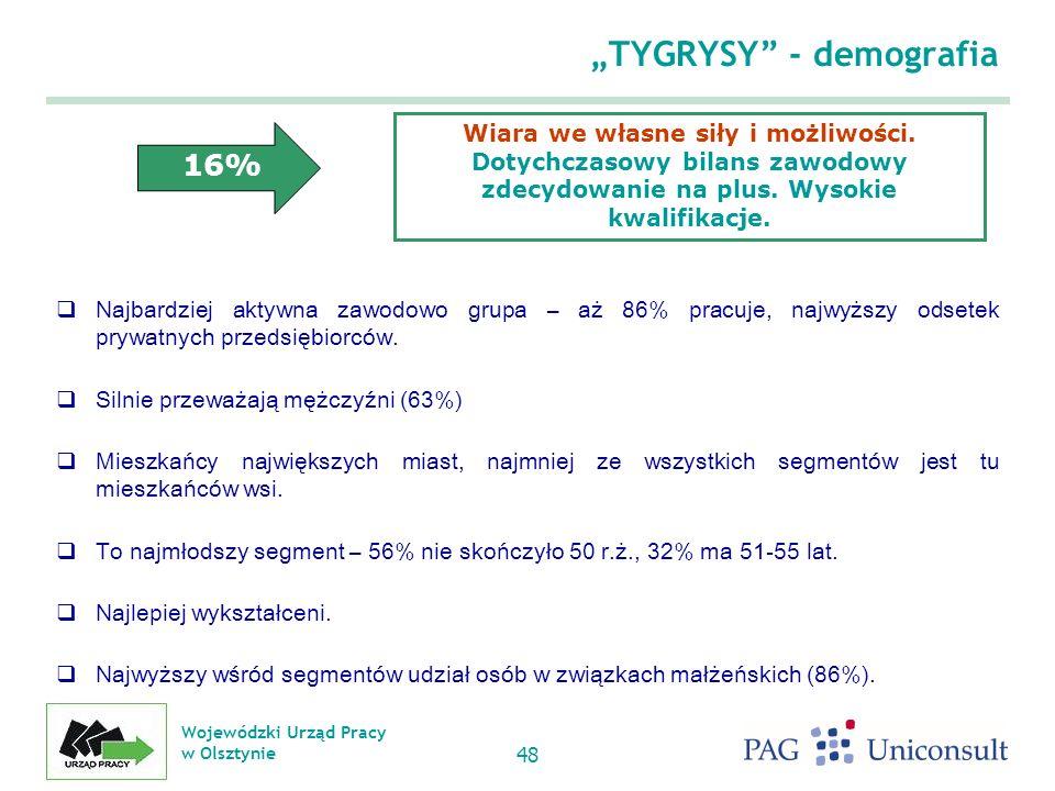 """""""TYGRYSY - demografia"""