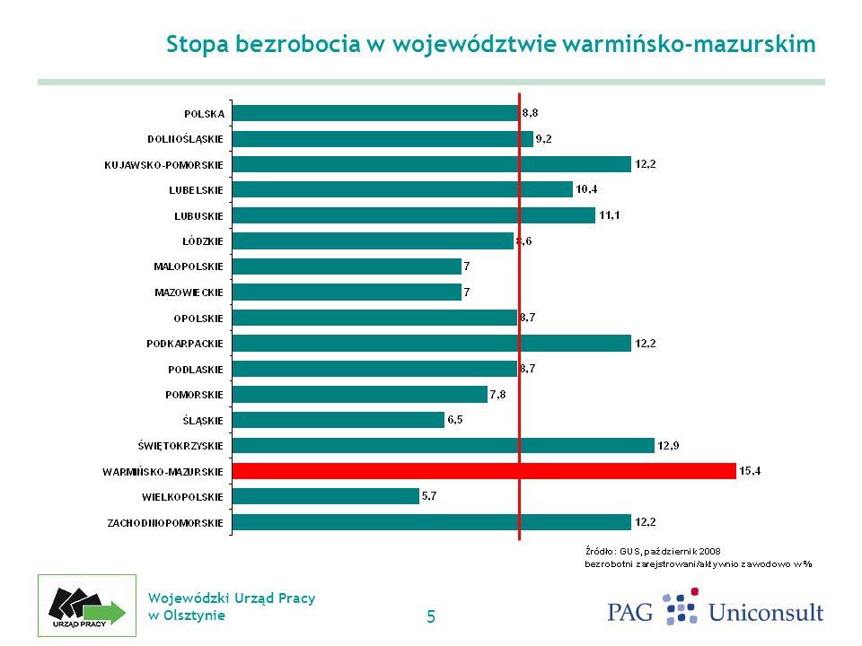 Stopa bezrobocia w województwie warmińsko-mazurskim