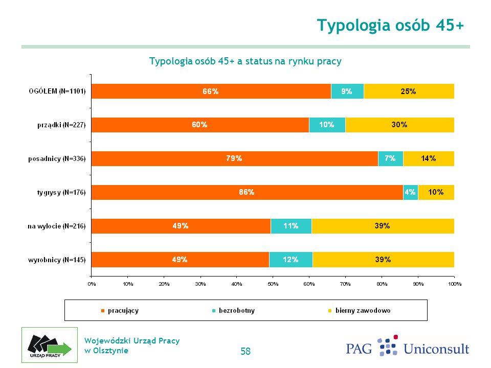 Typologia osób 45+ a status na rynku pracy