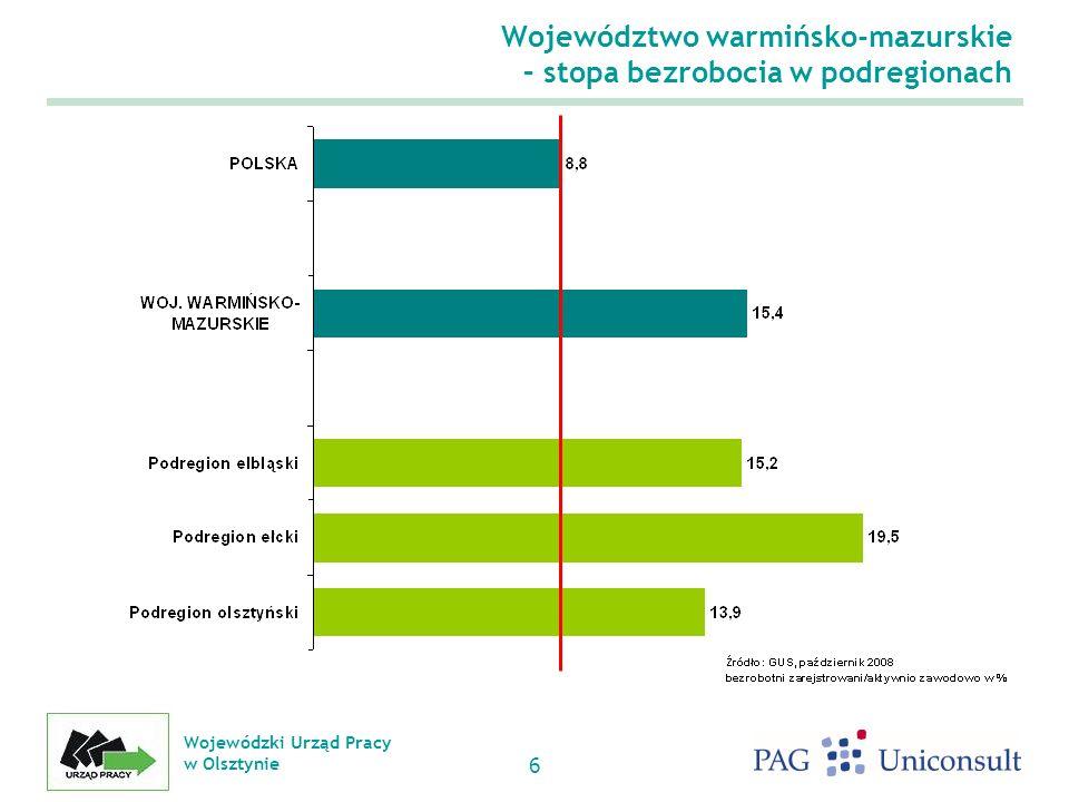 Województwo warmińsko-mazurskie – stopa bezrobocia w podregionach