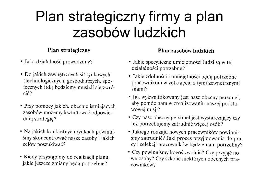 Plan strategiczny firmy a plan zasobów ludzkich
