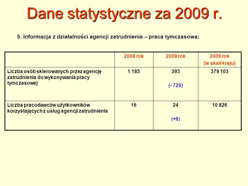 Dane statystyczne za 2009 r. 5. Informacja z działalności agencji zatrudnienia – praca tymczasowa; 2008 rok.