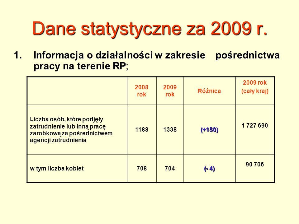 Dane statystyczne za 2009 r. Informacja o działalności w zakresie pośrednictwa pracy na terenie RP;
