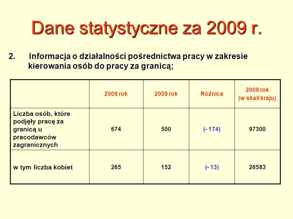 Dane statystyczne za 2009 r.2. Informacja o działalności pośrednictwa pracy w zakresie kierowania osób do pracy za granicą;
