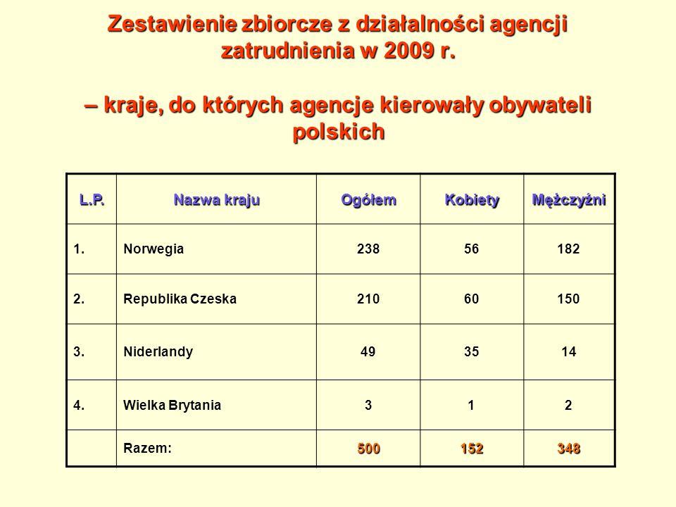 Zestawienie zbiorcze z działalności agencji zatrudnienia w 2009 r