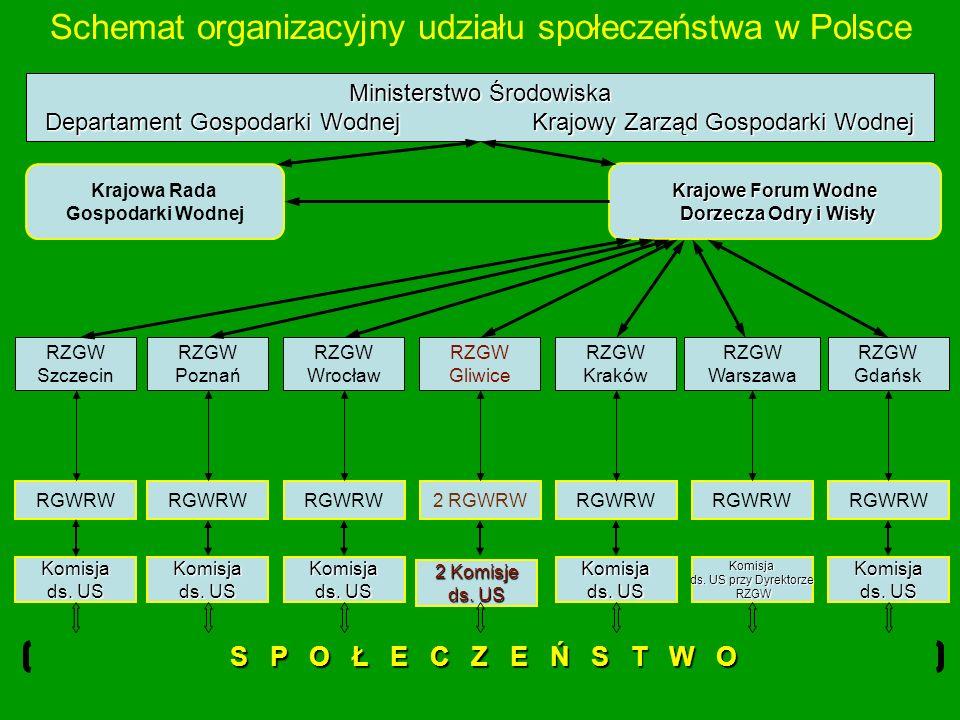 Schemat organizacyjny udziału społeczeństwa w Polsce