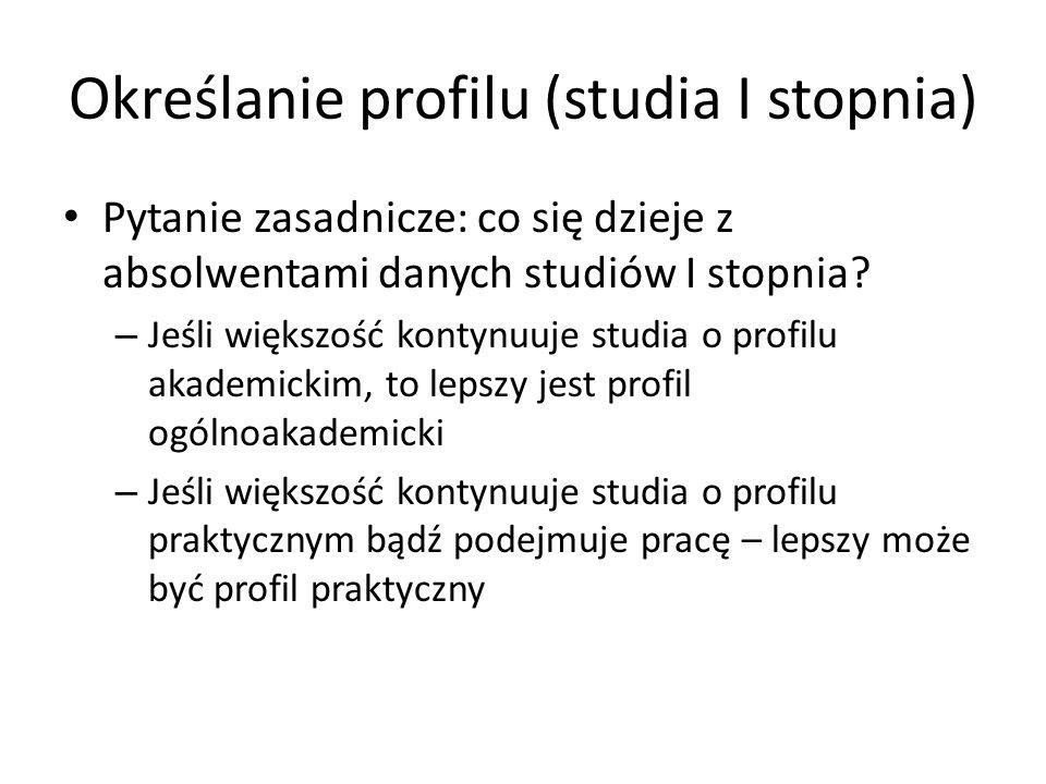 Określanie profilu (studia I stopnia)