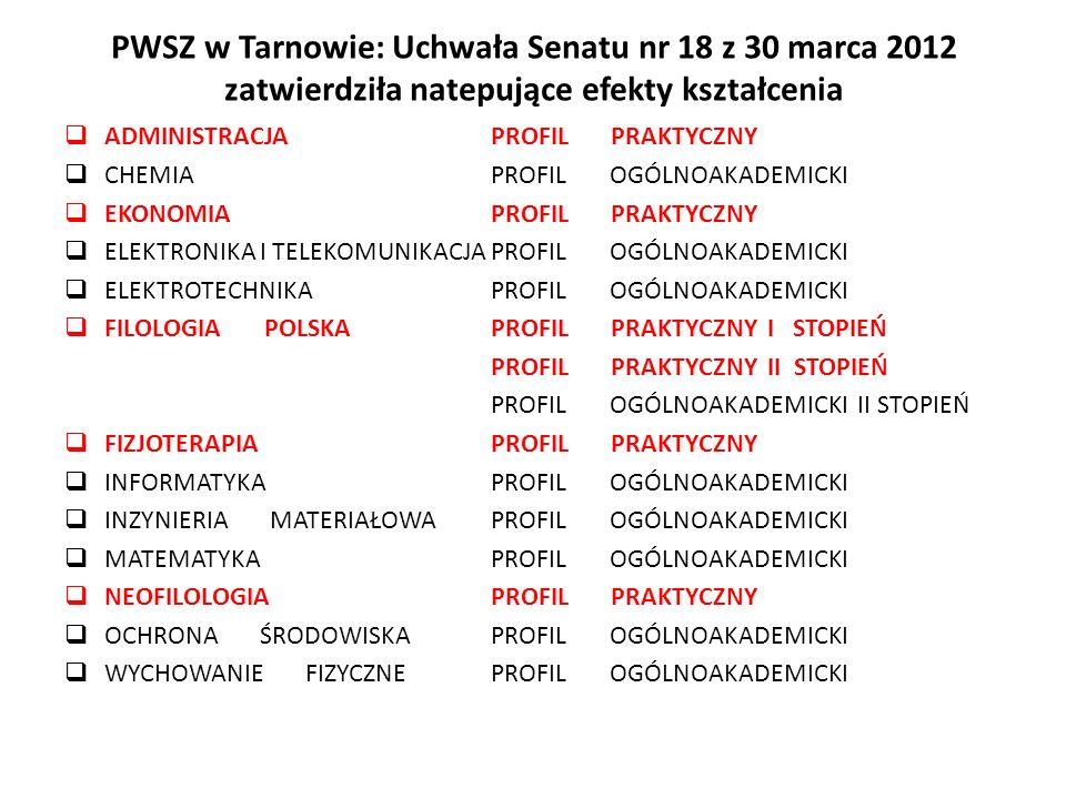 PWSZ w Tarnowie: Uchwała Senatu nr 18 z 30 marca 2012 zatwierdziła natepujące efekty kształcenia