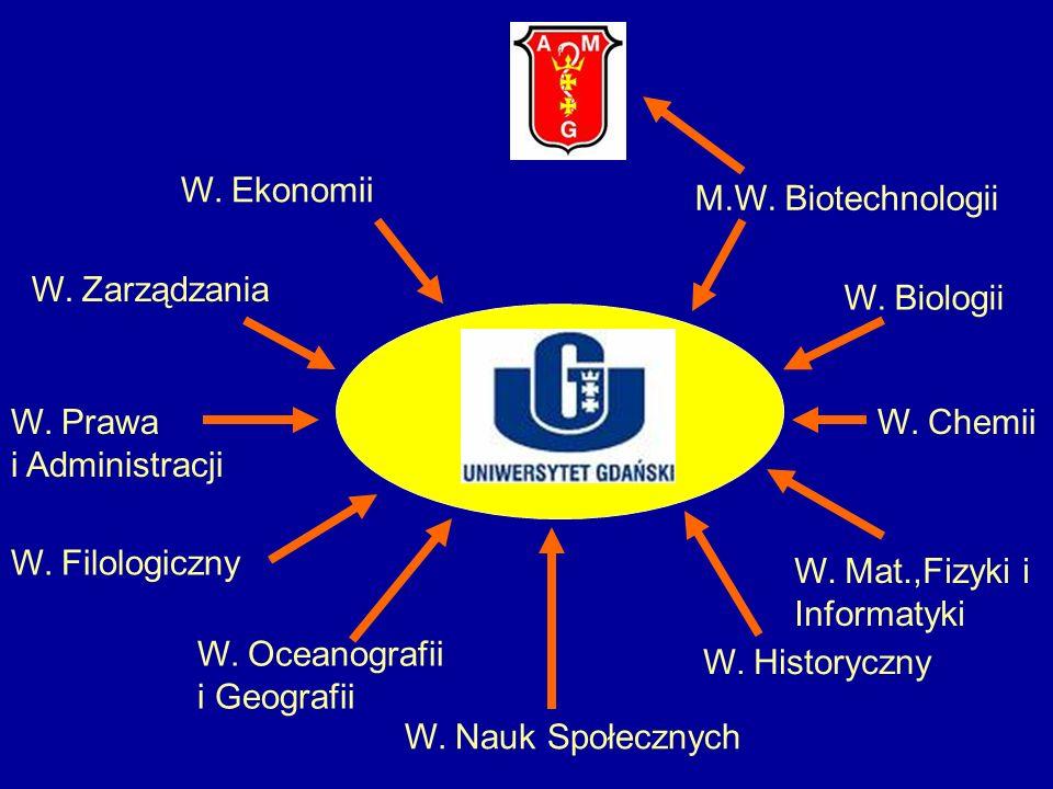 W. Ekonomii M.W. Biotechnologii. W. Zarządzania. W. Biologii. W. Prawa. i Administracji. W. Chemii.