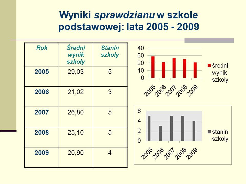 Wyniki sprawdzianu w szkole podstawowej: lata 2005 - 2009