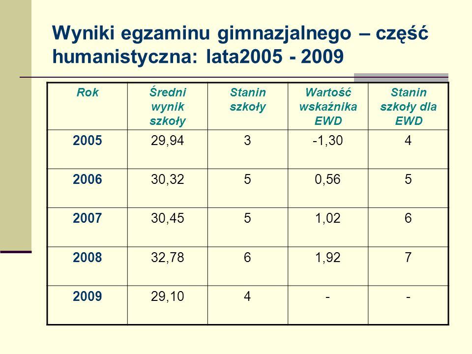 Wyniki egzaminu gimnazjalnego – część humanistyczna: lata2005 - 2009