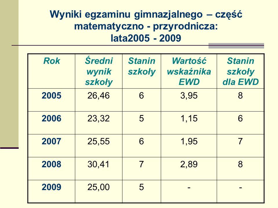 Wyniki egzaminu gimnazjalnego – część matematyczno - przyrodnicza: lata2005 - 2009
