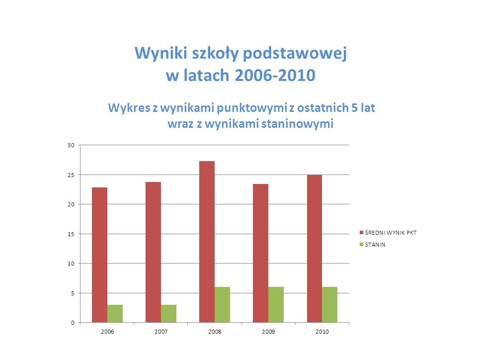 Wyniki szkoły podstawowej w latach 2006-2010