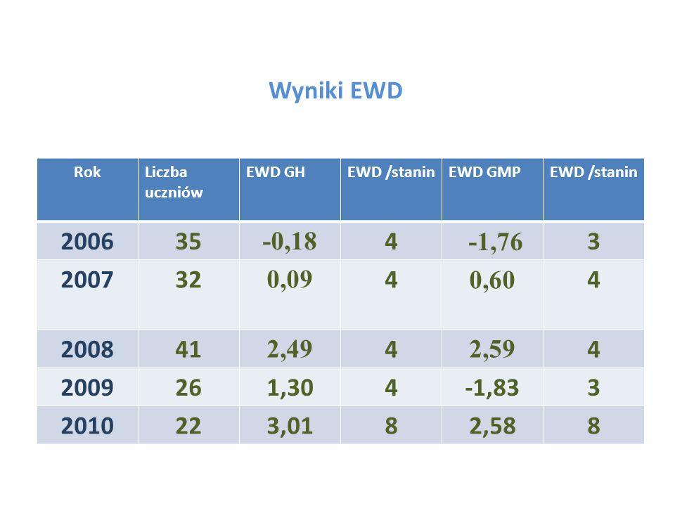 Wyniki EWD Rok. Liczba uczniów. EWD GH. EWD /stanin. EWD GMP. 2006. 35. -0,18. 4. -1,76. 3.
