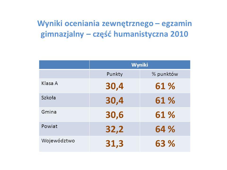 Wyniki oceniania zewnętrznego – egzamin gimnazjalny – część humanistyczna 2010