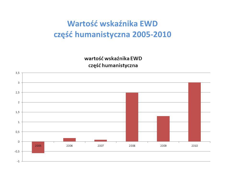 Wartość wskaźnika EWD część humanistyczna 2005-2010