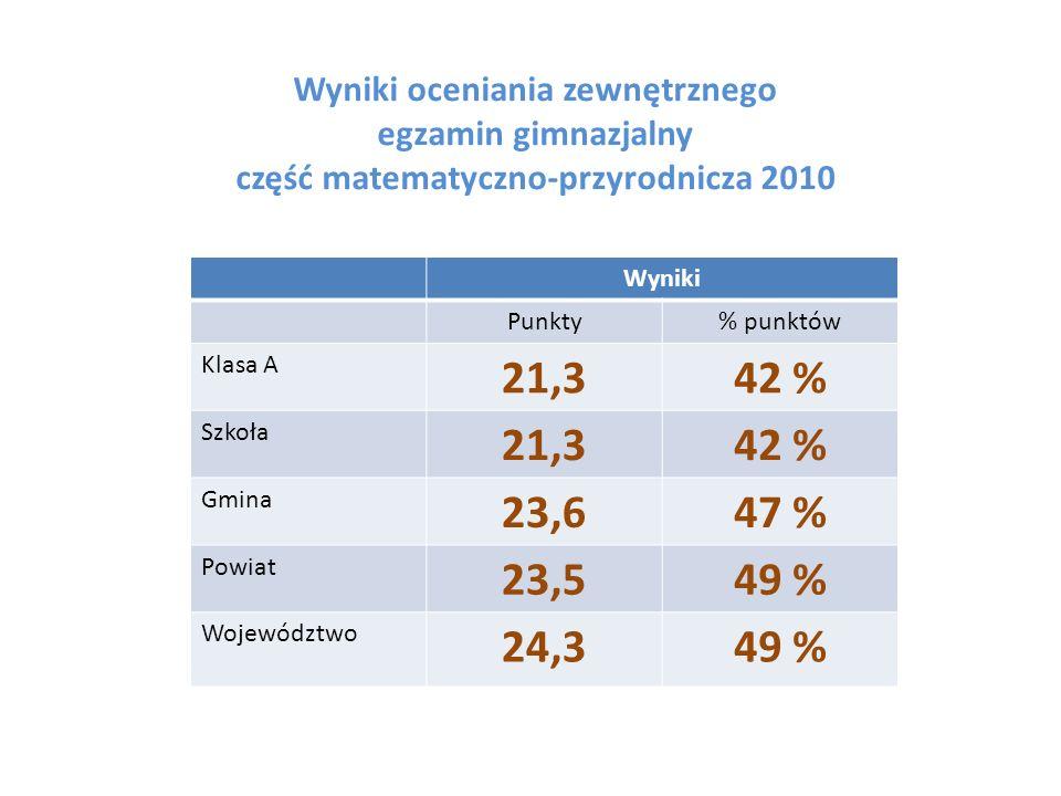 Wyniki oceniania zewnętrznego egzamin gimnazjalny część matematyczno-przyrodnicza 2010