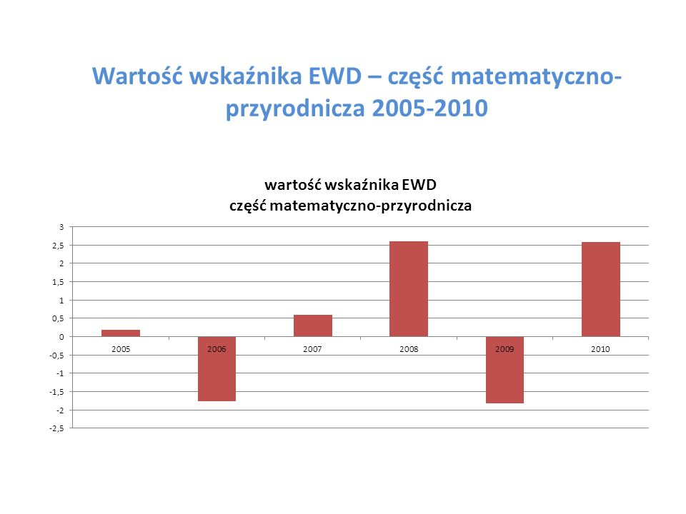 Wartość wskaźnika EWD – część matematyczno-przyrodnicza 2005-2010