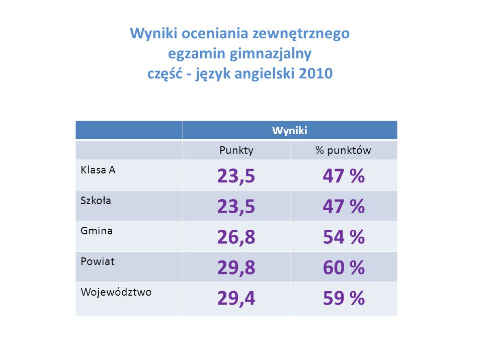 Wyniki oceniania zewnętrznego egzamin gimnazjalny część - język angielski 2010