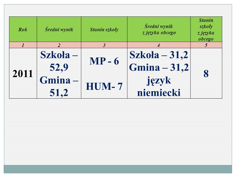 Średni wynik z języka obcego Stanin szkoły z języka obcego