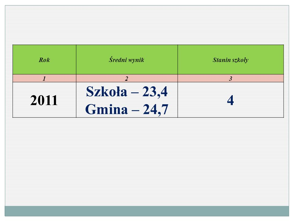 Rok Średni wynik Stanin szkoły 1 2 3 2011 Szkoła – 23,4 Gmina – 24,7 4