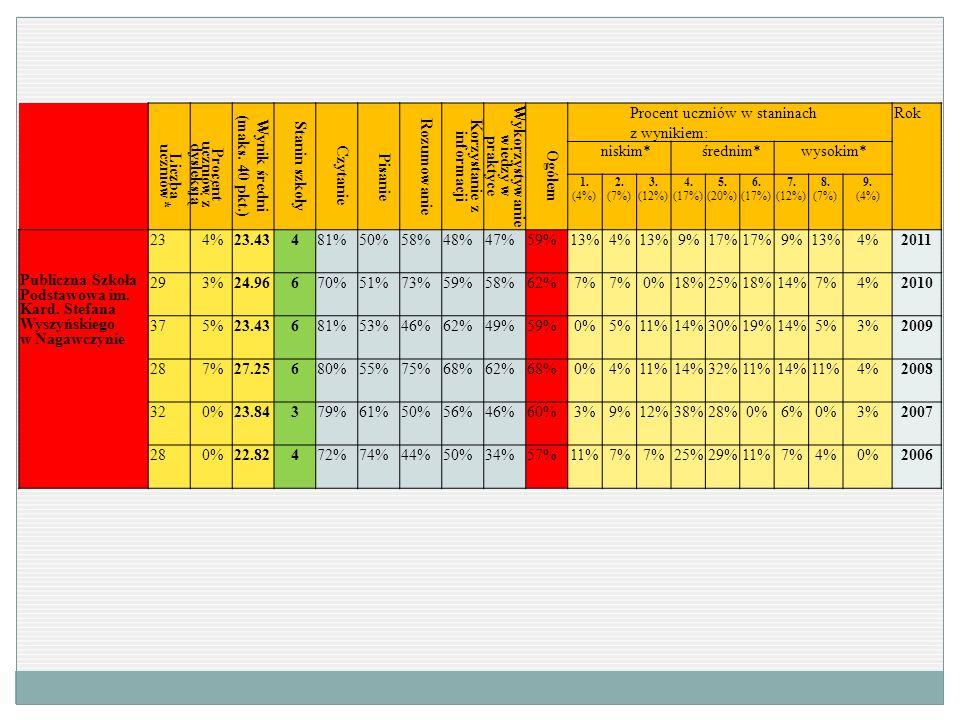Procent uczniów z dysleksją Wynik średni (maks. 40 pkt.) Stanin szkoły