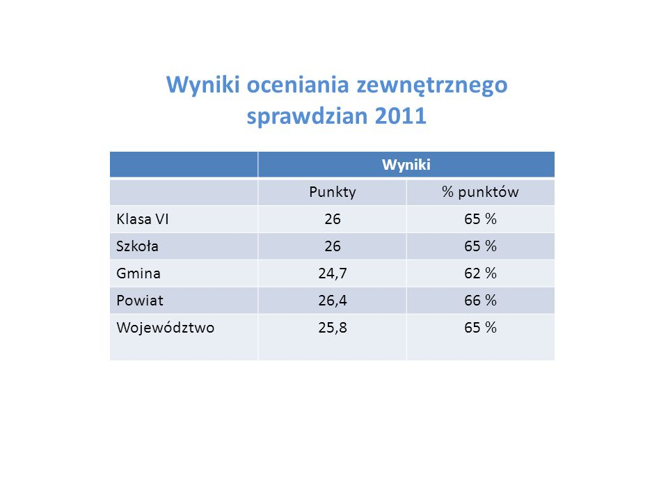 Wyniki oceniania zewnętrznego sprawdzian 2011