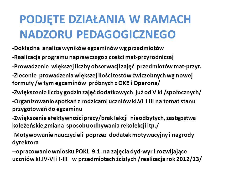 Podjęte działania w ramach nadzoru pedagogicznego