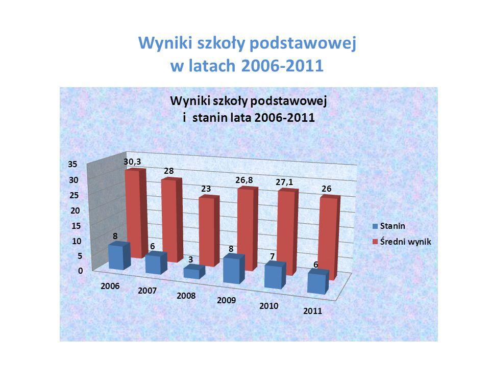 Wyniki szkoły podstawowej w latach 2006-2011