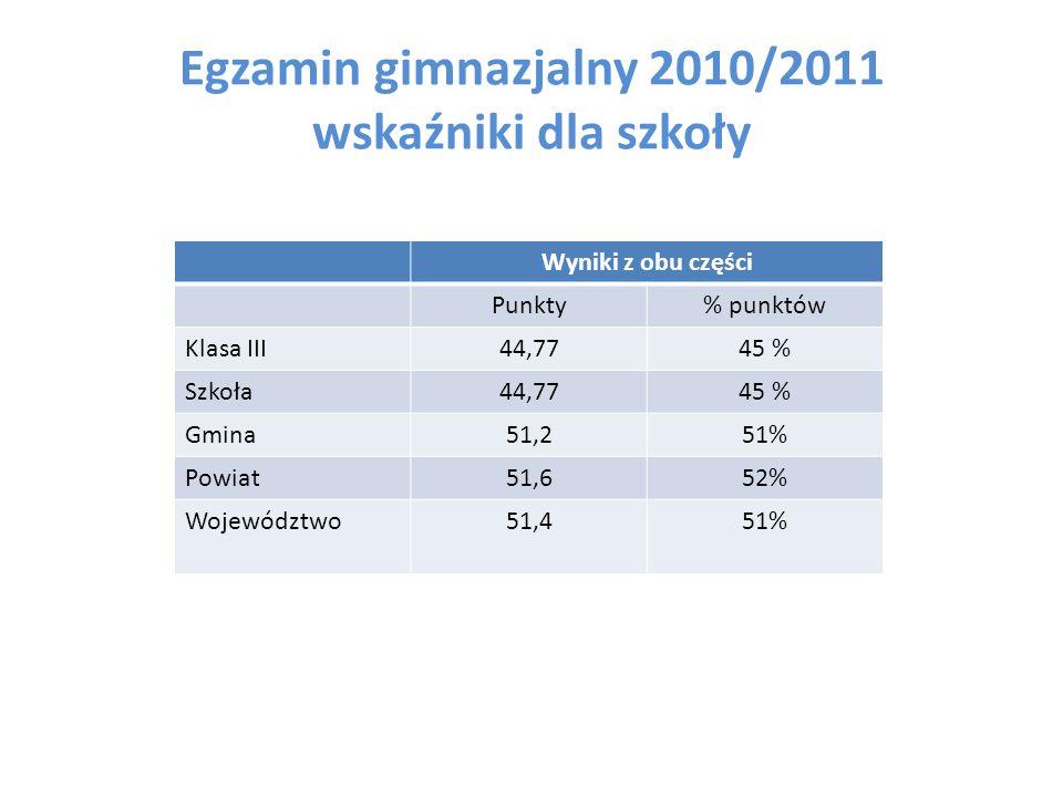 Egzamin gimnazjalny 2010/2011 wskaźniki dla szkoły
