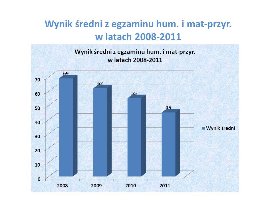 Wynik średni z egzaminu hum. i mat-przyr. w latach 2008-2011