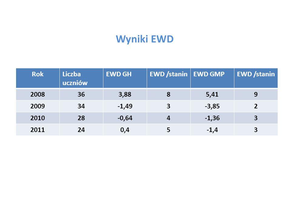 Wyniki EWD Rok Liczba uczniów EWD GH EWD /stanin EWD GMP 2008 36 3,88