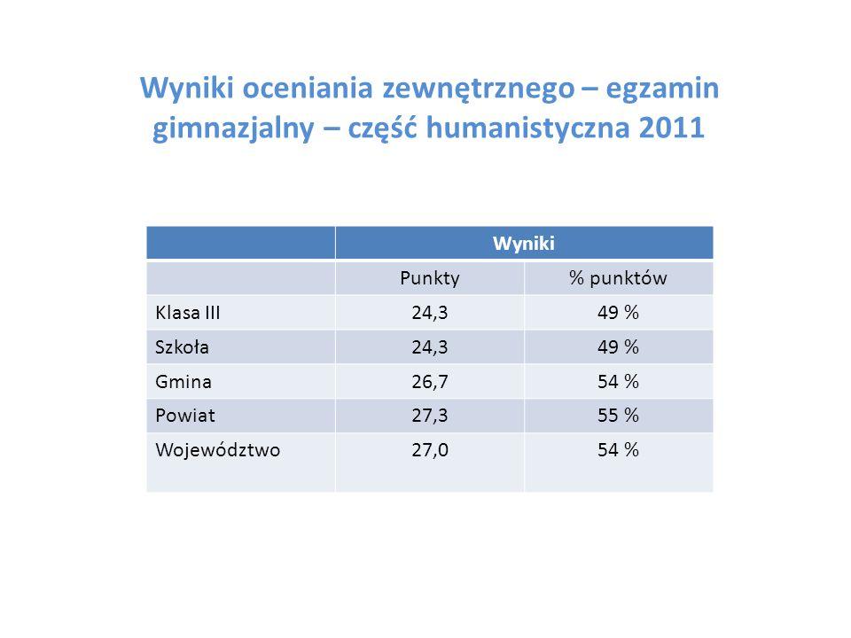 Wyniki oceniania zewnętrznego – egzamin gimnazjalny – część humanistyczna 2011