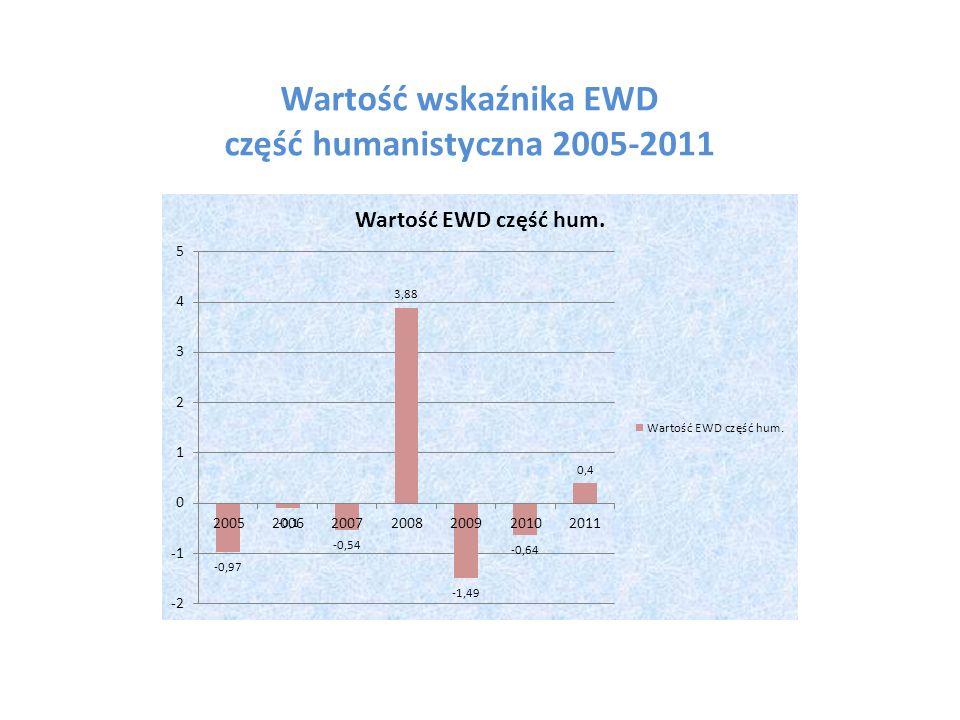 Wartość wskaźnika EWD część humanistyczna 2005-2011