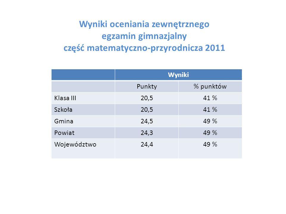 Wyniki oceniania zewnętrznego egzamin gimnazjalny część matematyczno-przyrodnicza 2011