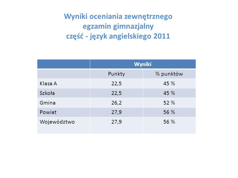 Wyniki oceniania zewnętrznego egzamin gimnazjalny część - język angielskiego 2011